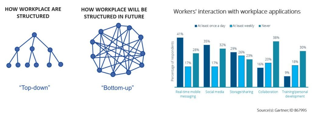 Communities are the workplaces of the future